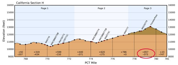 forester_elevation_profile