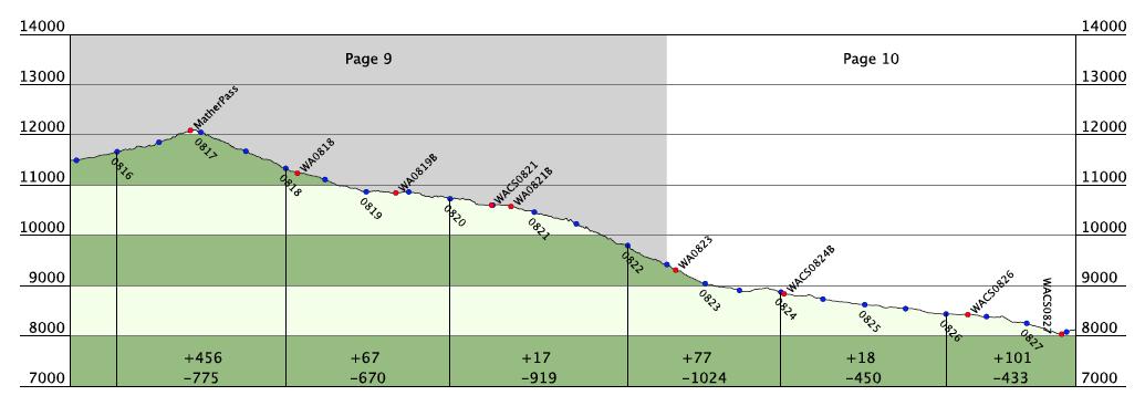 pierdere în greutate pacific crest trail